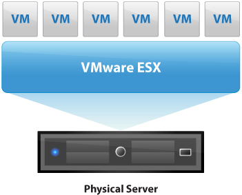 vmware-diagram